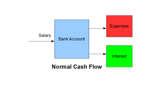 Normal Cash Flow