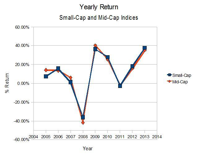 Yearly Returns for the Vanguard Mid-Cap and Small-Cap Indices, from Prospectus