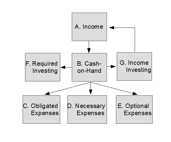 sample from the cash flow book the cash flow diagram. Black Bedroom Furniture Sets. Home Design Ideas